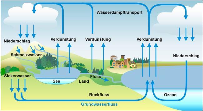 wasserkreislauf_650